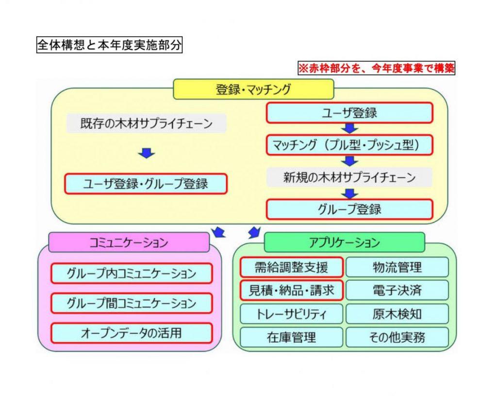 京都府サプライチェーンマネージメント推進フォーラム,事業概要説明,サプライチェーンマネージメント,SCM